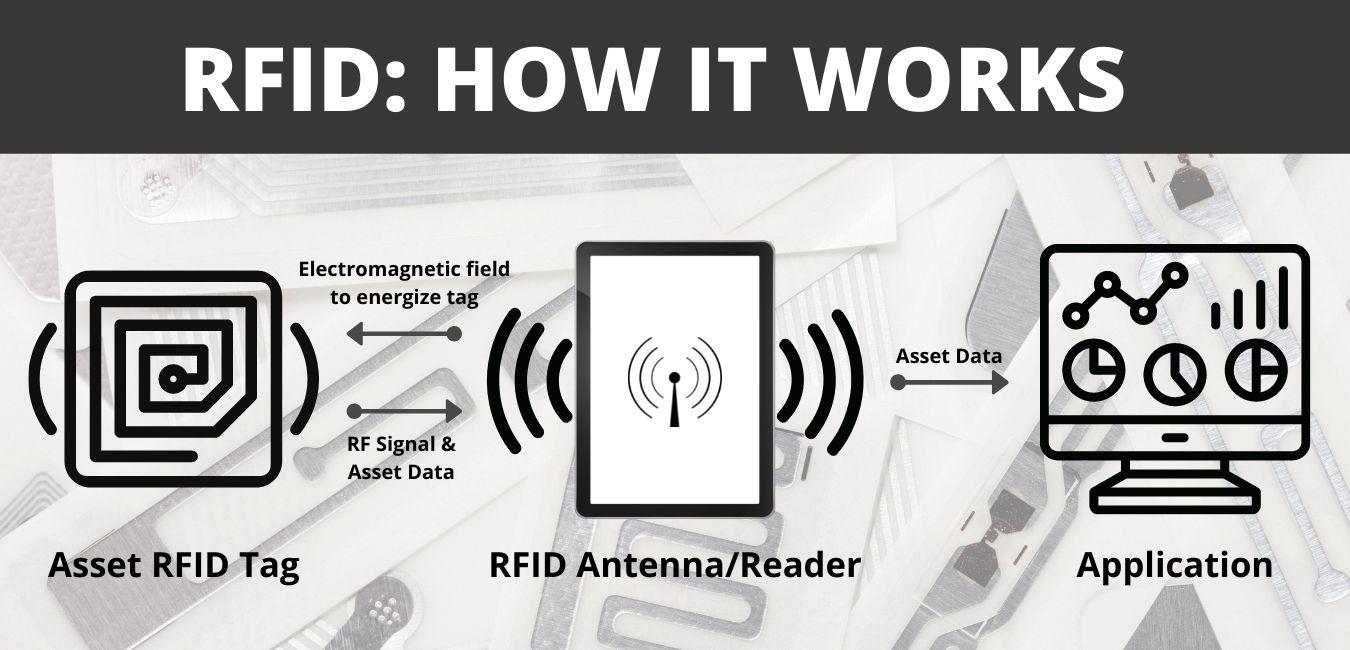 RFID, RFID Tags, Antennas & Readers, how rfid works